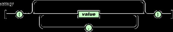 Estructura de un Array JSON