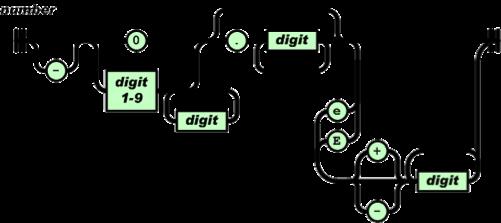 Estructura de Números en JSON