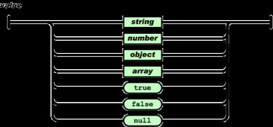 Estructura de Valores en JSON